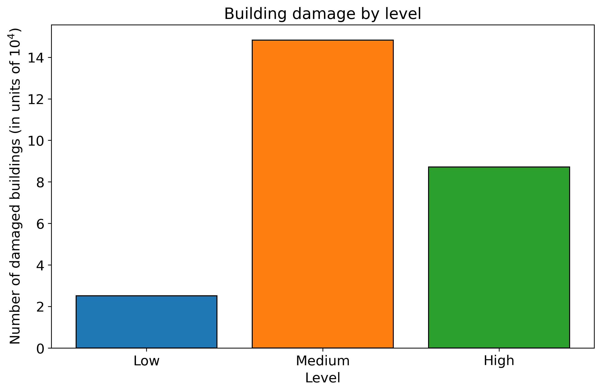 Building damage by level